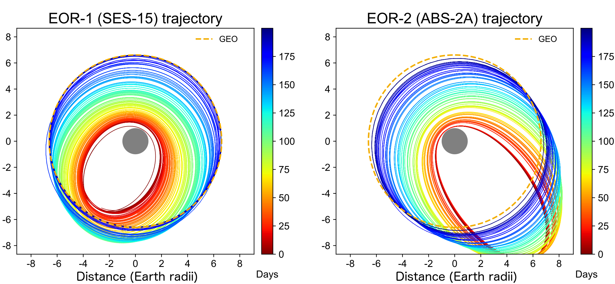 Trajectories of two satellites (SES-15 and ABS-2A) undergoing electric orbit raising. The colour coding indicates the number of days after launch. Geostationary orbit is indicated by a yellow dashed line. Credit: Lozinski et al., 2019