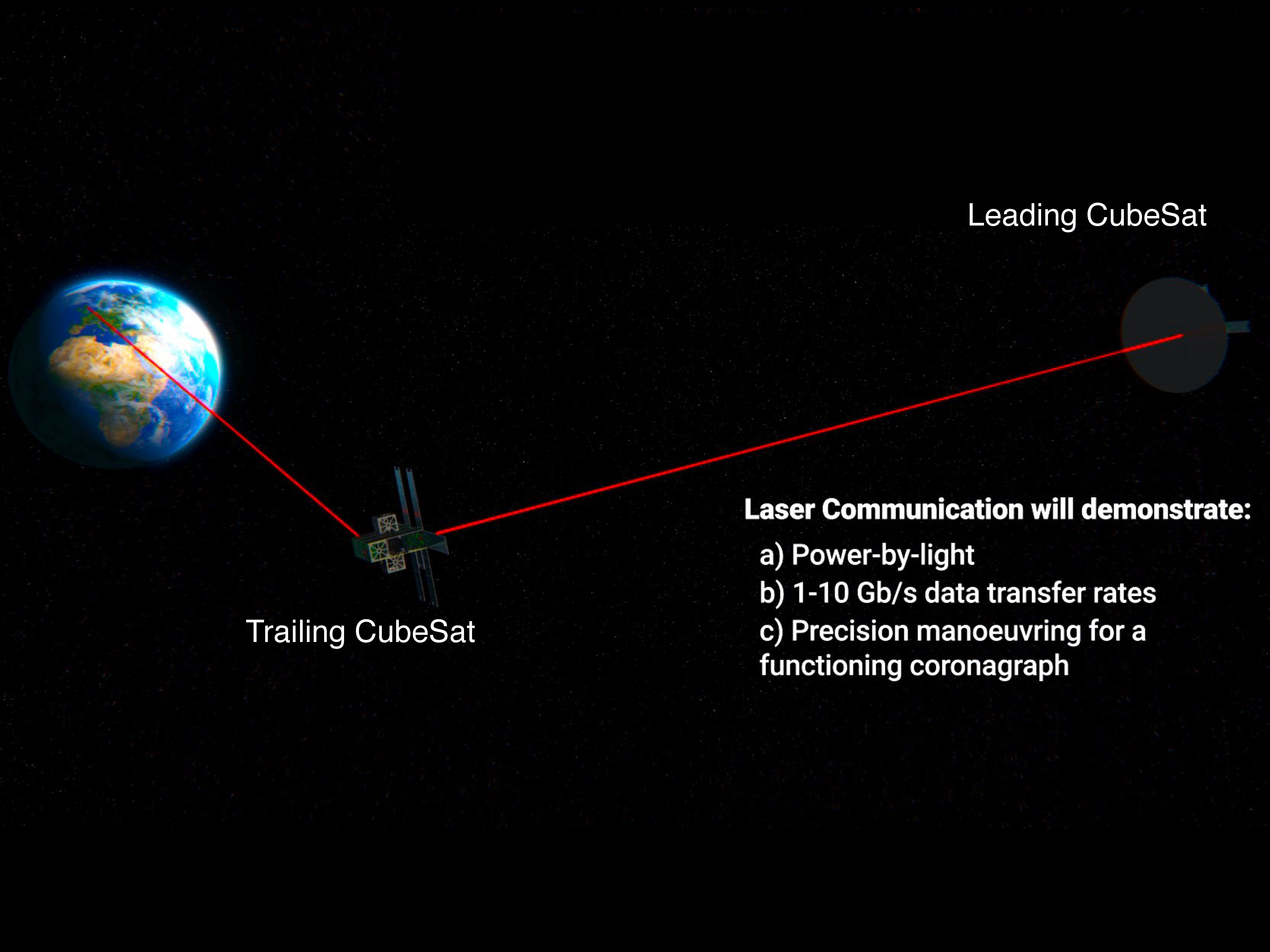 Laser optical communications (so-called Li-Fi as opposed to Wi-Fi) has the potential to revolutionise satellite-to-satellite and satellite-to-ground data transfer. A key aspect of the SULIS mission will be the technology demonstration of Li-Fi in space Credit: Dr Eamon Scullion Northumbria University Newcastle upon Tyne